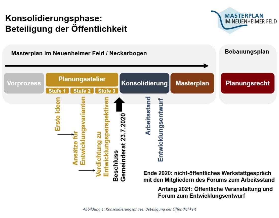 Vorschlag Beteiligungskonzept Konsolidierungsphase vom Februar 2020
